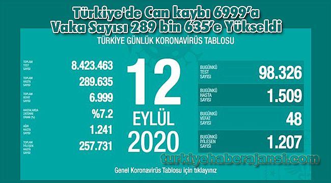 Türkiye'de Can kaybı 6999'a Vaka Sayısı 289 bin 635'e Yükseldi