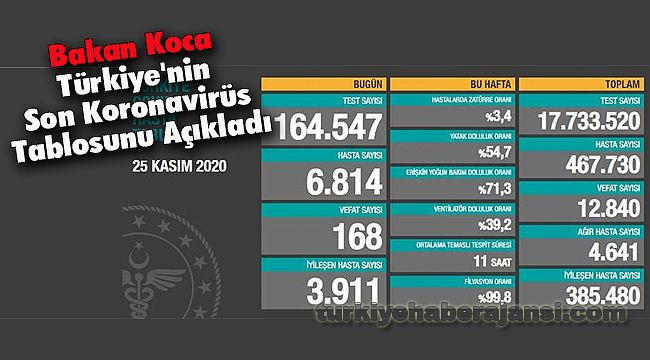 Bakan Koca Türkiye'nin Son Koronavirüs Tablosunu Açıkladı