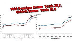 2020 Doğal gaz Zammı Yüzde 34,7, Elektrik Zammı Yüzde 32,3