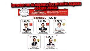 İstanbul'un En Başarılı İlçe Belediye Başkanı Gökhan Yüksel