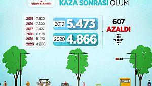 2020'de kaza yeri ve kaza sonrası can kaybı AZALDI