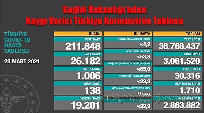 Sağlık Bakanlığı'ndan 23 Mart 2021 Türkiye Koronavirüs Tablosu