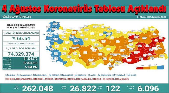 4 Ağustos Koronavirüs Tablosu Açıklandı